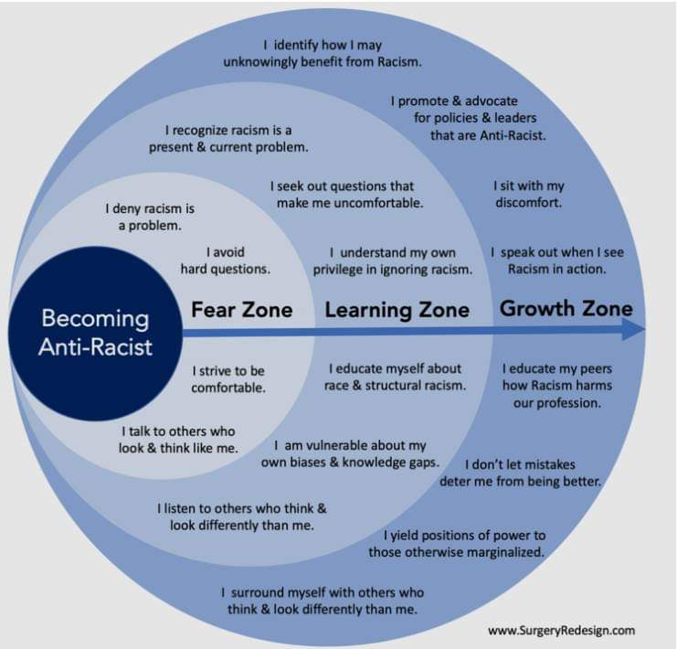 Moving From Fear Zone